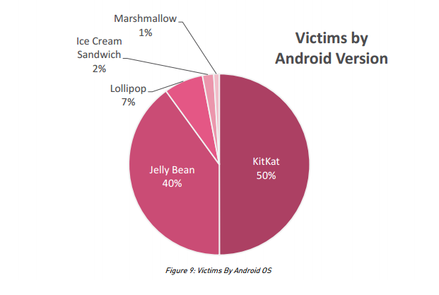 Another Android Vulnerability, Is Anyone Really Surprised?