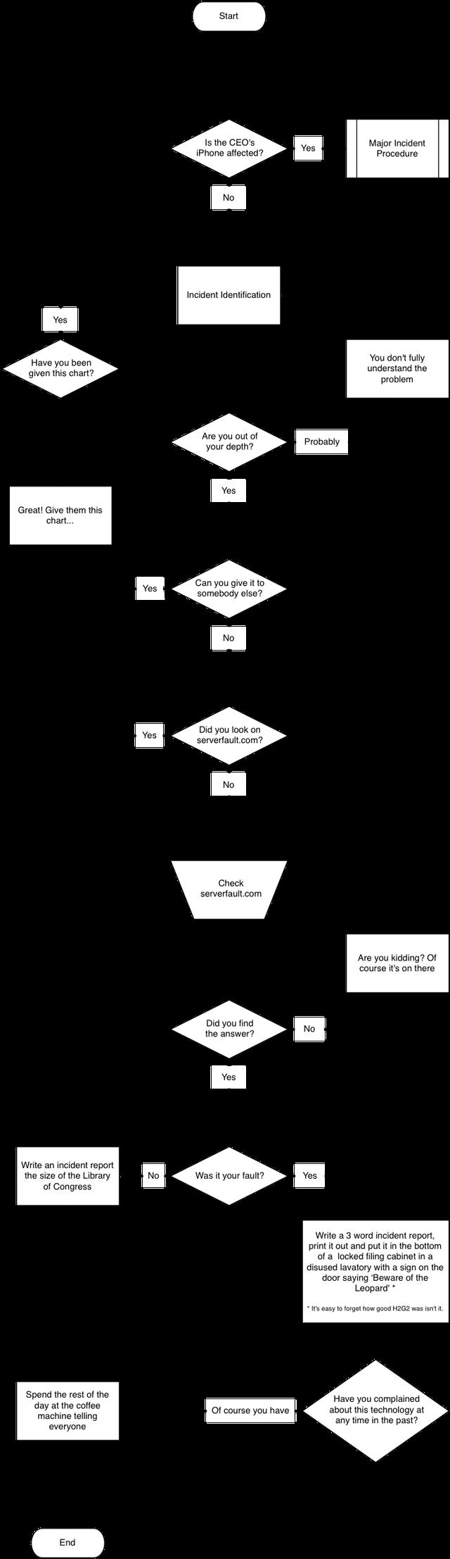 sysadmin chart