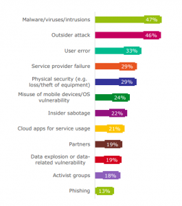 information security risk sources