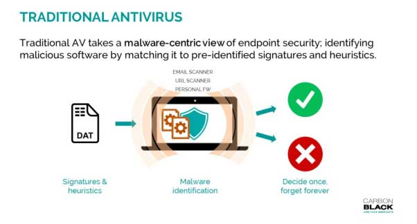 What is Next-Generation Antivirus (NGAV)?