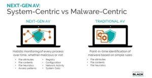 What is Next-Generation Antivirus (NGAV)?