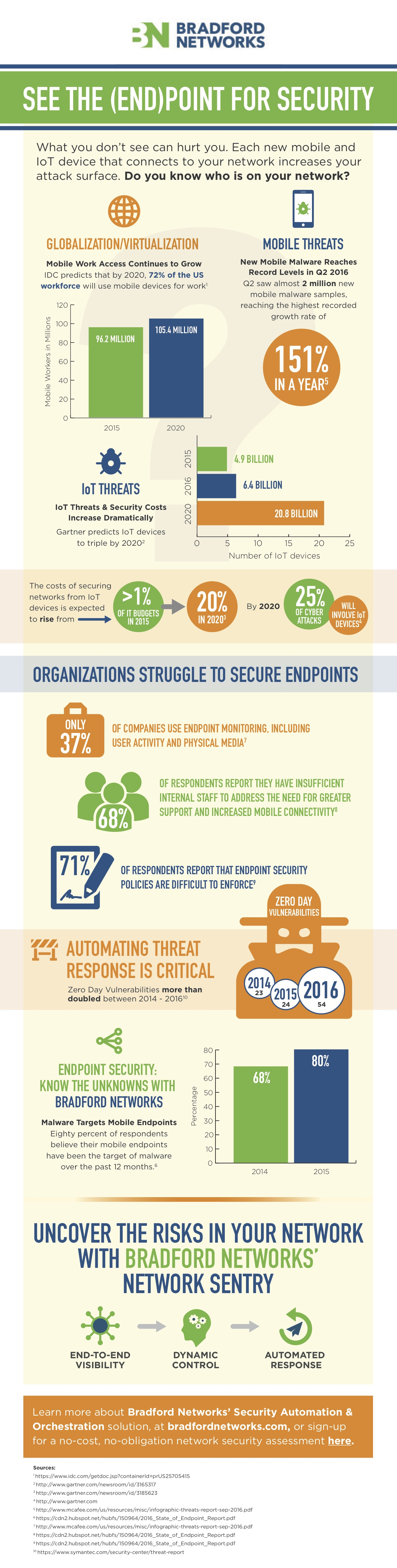 2017 Network Security Trends Infographic