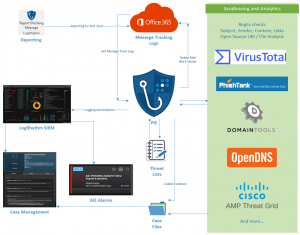 Phishing Intelligence Engine (PIE): Open-Source Release